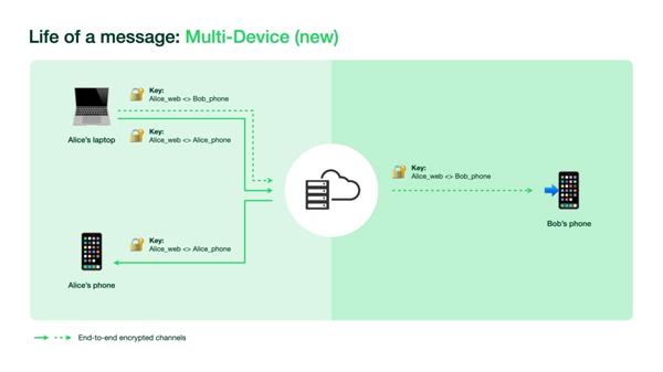 Multi-Device Yang Akan Datang